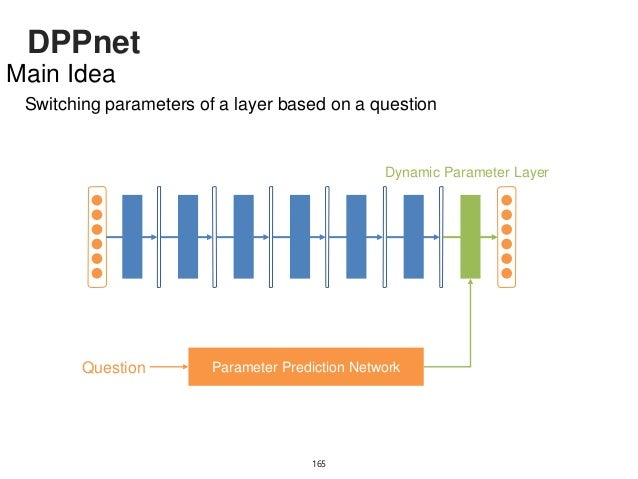DPPnet 166 Parameter Explosion Number of parameter for fc-layer (R): DynamicParameterLayer Question Feature Predicted Para...