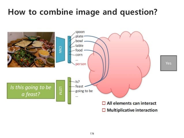 How to combine image and question? 175