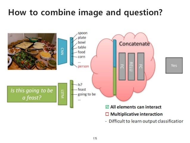 How to combine image and question? 176