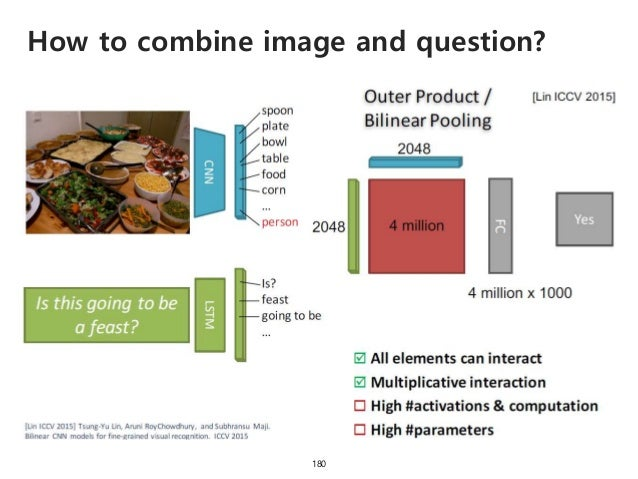 How to combine image and question? 181
