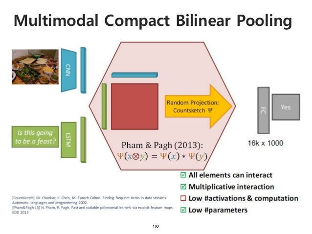 Multimodal Compact Bilinear Pooling 183