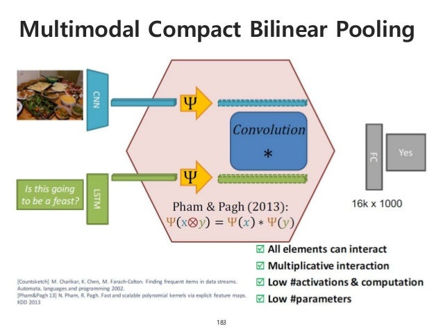 Multimodal Compact Bilinear Pooling 184