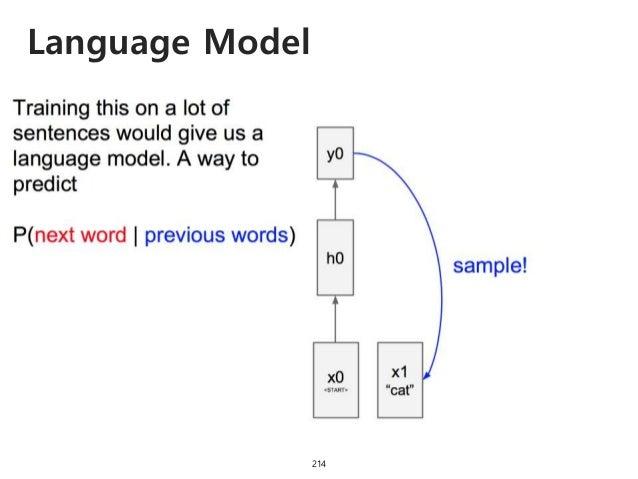 Language Model 215