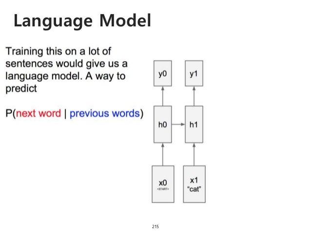 Language Model 216
