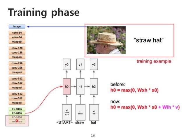 Training phase 222