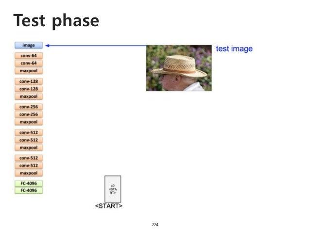 Test phase 225