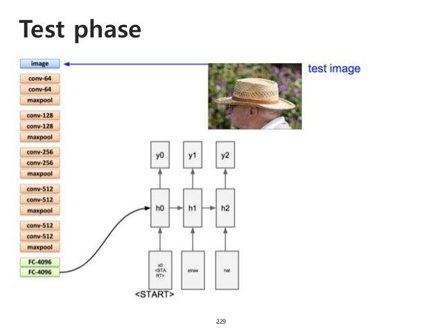Test phase 230