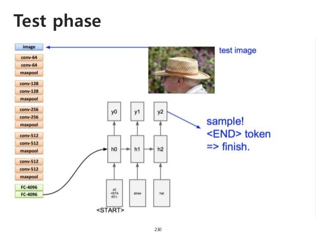 Test phase 231