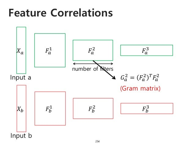 Feature Correlations 255 𝐺 𝑎 2 𝐹𝑎 2 𝐹𝑎 2 = number of filters W*H 𝐹𝑎 2 𝐺 𝑎 2 = 𝐹𝑎 2 𝑇 𝐹𝑎 2 (Gram matrix) number of filters