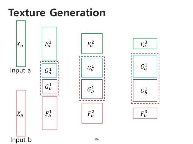 Texture Generation 257 𝑋 𝑎 Input a 𝐹𝑎 1 𝐹𝑎 2 𝐹𝑎 3 𝑋 𝑏 Input b 𝐹𝑏 1 𝐹𝑏 2 𝐹𝑏 3 𝐺 𝑎 1 𝐺 𝑏 1 𝐺 𝑎 1 𝐺 𝑏 1 𝐺 𝑎 1 𝐺 𝑏 1 Element-w...