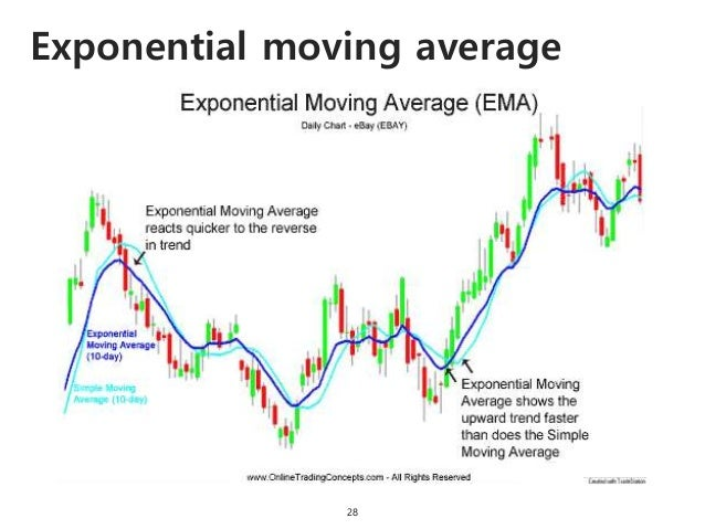 Exponential moving average 28