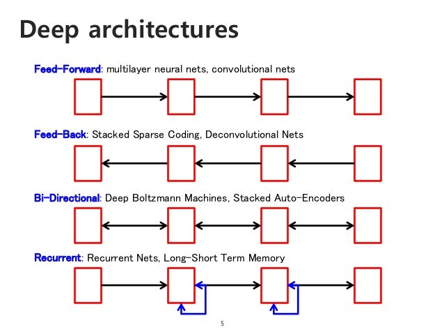 Deep architectures 5 Feed-Forward: multilayer neural nets, convolutional nets Feed-Back: Stacked Sparse Coding, Deconvolut...
