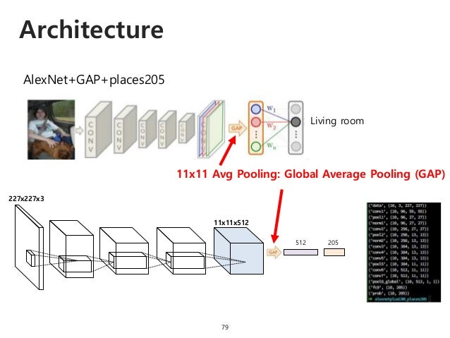 Architecture 79 AlexNet+GAP+places205 Living room 11x11 Avg Pooling: Global Average Pooling (GAP) 11x11x512 512 205 227x22...