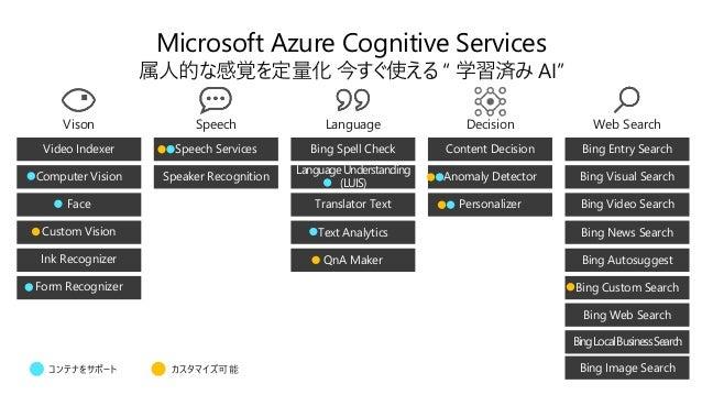 Face 画像から顔を検出して年齢・性別、 感情を推定、顔の照合 https://azure.microsoft.com/ja-jp/services/cognitive- services/face/ Update! 横顔対応