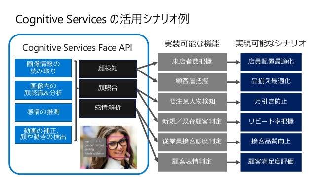 AI Model Cloud API 1st party 3rd party Application Unit, integration, e2e tests ASP .NET Core Web API • Telemetry • Config...