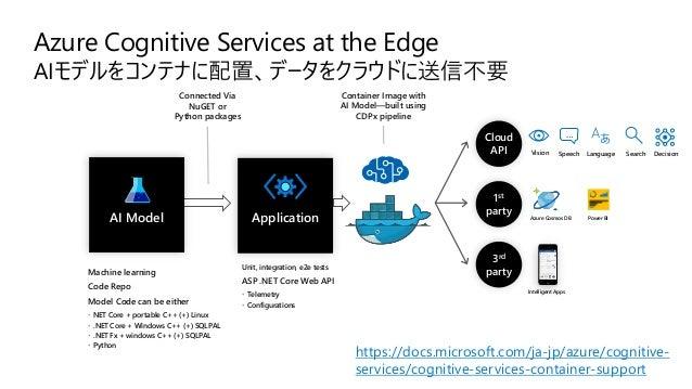 Custom Vison Service カスタム画像認識 https://azure.microsoft.com/ja-jp/services/cognitive- services/custom-vision-service/