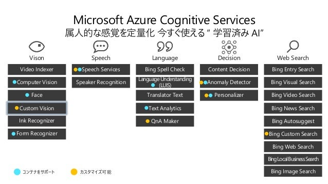Cognitive Services の発展 20182017 1M+ developers 22 services in GA & growing 2018 Full compliance by end of GDPR Compliance ...