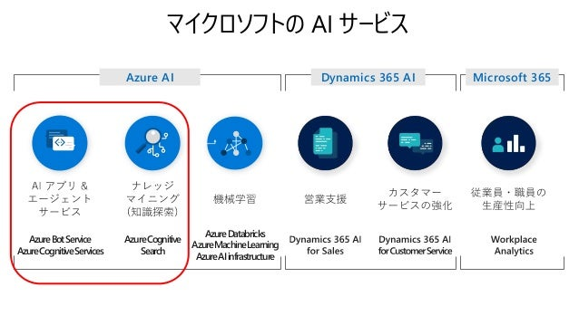 Azure Cognitive Search あらゆるデータを取り込んで意味づけして検索 API 化 Customer Data Document Cracking Search Index ✓Text ✓Metadata ✓Image Cog...