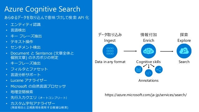 Azure Cognitive Search あらゆるデータを取り込んで意味づけして検索 API 化 Third Party Enrichers Customer Data Document Cracking Search Index Cogn...