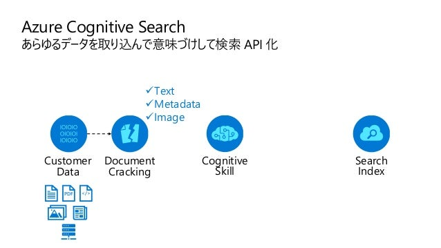 Azure Cognitive Search あらゆるデータを取り込んで意味づけして検索 API 化 Annotated Documents Indexing For Search PDF </> ✓Text ✓Metadata ✓Image ...