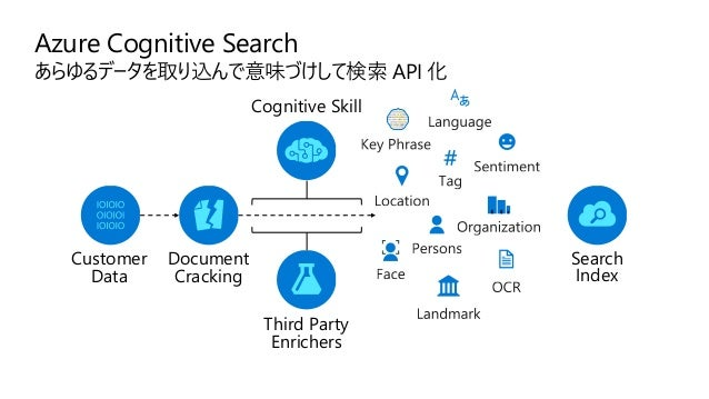 SAMPLE https://github.com/ayako/JPC2019-AI-Demos