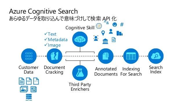 Cognitive Services with Azure VNET Endpoint を Azure VNET Subnet または IP Address で制限 https://docs.microsoft.com/en-us/azure/...
