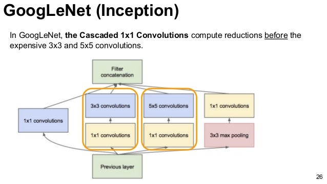 Image classification on imagenet d1l3 insightdcu machine learning w slides googlenet inception 26 ccuart Choice Image