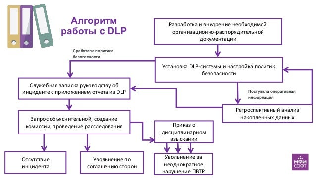 Алгоритм работы c DLP Разработка и внедрение необходимой организационно-распорядительной документации Установка DLP-систем...