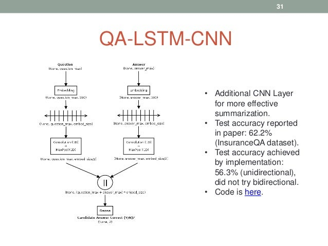 QA-LSTM-CNN • Additional CNN Layer for more effective summarization. • Test accuracy reported in paper: 62.2% (InsuranceQA...