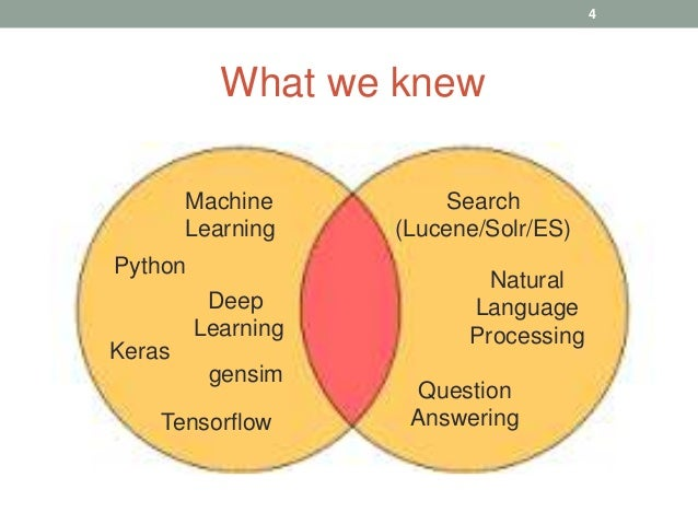 What we knew Deep Learning Question Answering Machine Learning Tensorflow Keras Python Search (Lucene/Solr/ES) Natural Lan...