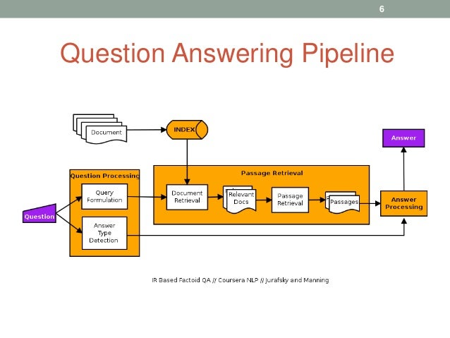 Question Answering Pipeline 6