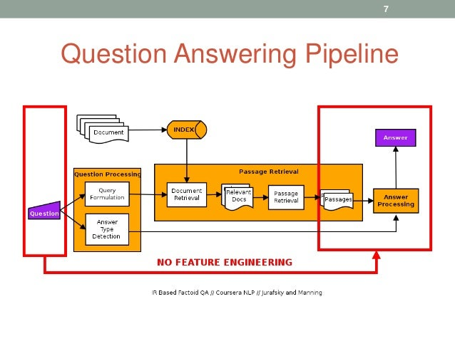 Question Answering Pipeline 7
