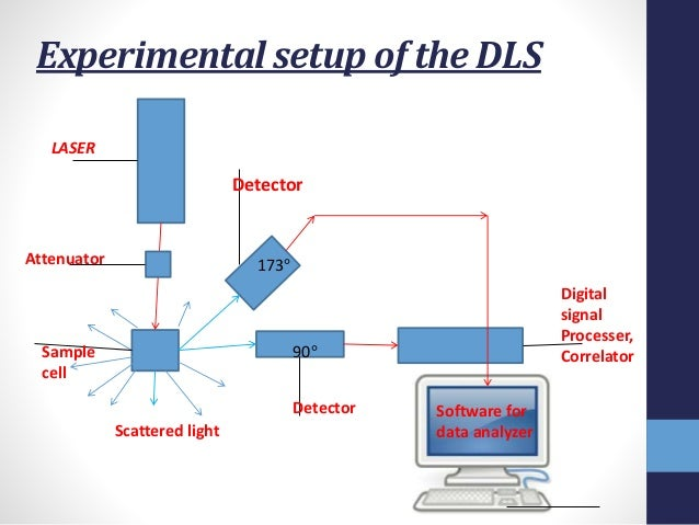 Awesome 10. Experimental Setup Of The DLS ... Nice Look