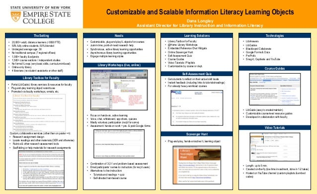 Customizable and Scalable Information Literacy Learning Objects Dana Longley Assistant Director for Library Instruction an...