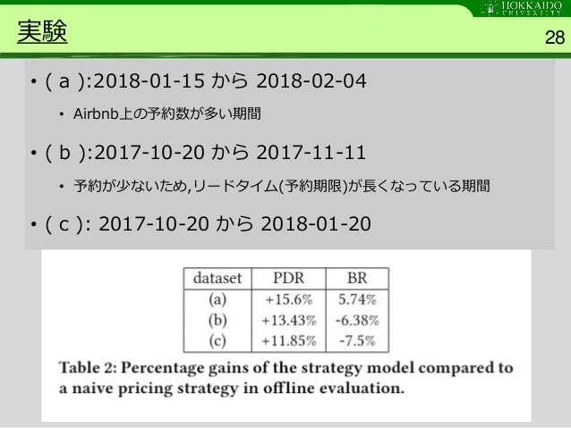 Customized Regression Model for Airbnb Dynamic Pricing