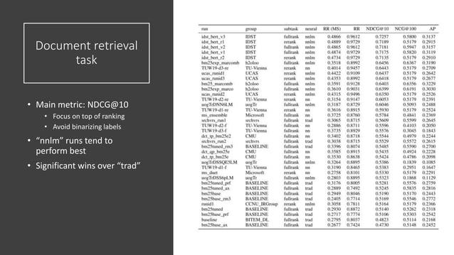 "Document retrieval task • Main metric: NDCG@10 • Focus on top of ranking • Avoid binarizing labels • ""nnlm"" runs tend to p..."