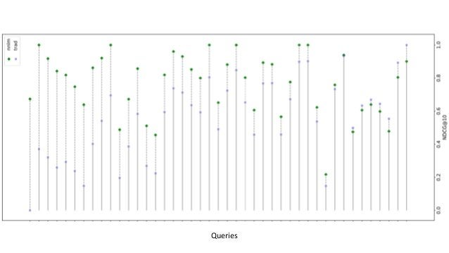 Metrics analysis: Passage ranking