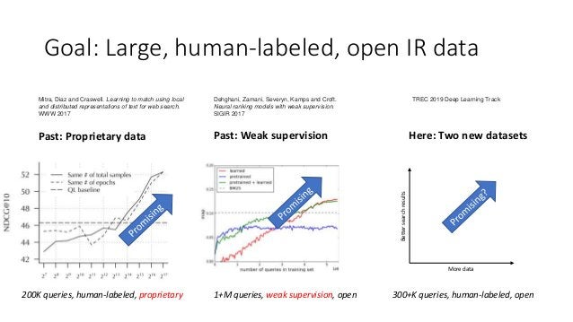 Goal: Large, human-labeled, open IR data 200K queries, human-labeled, proprietary Past: Weak supervision Here: Two new dat...