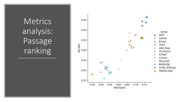 Metrics analysis: Document ranking