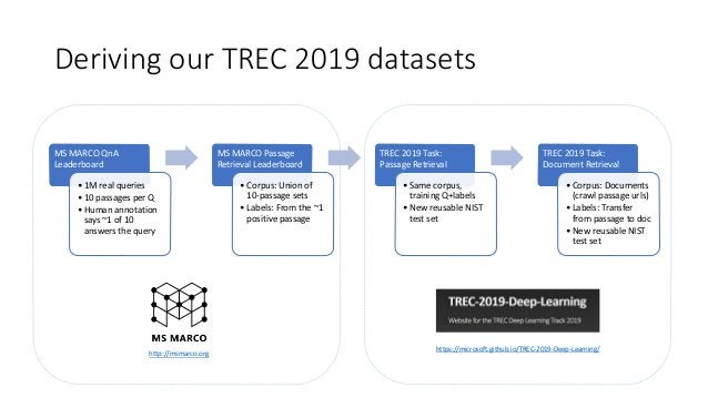 Deriving our TREC 2019 datasets MS MARCO QnA Leaderboard • 1M real queries • 10 passages per Q • Human annotation says ~1 ...