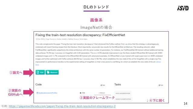 14 DLのトレンド 画像系 引用: https://paperswithcode.com/paper/fixing-the-train-test-resolution-discrepancy-2 ImageNetの場合 ①論文へ ②実装の G...