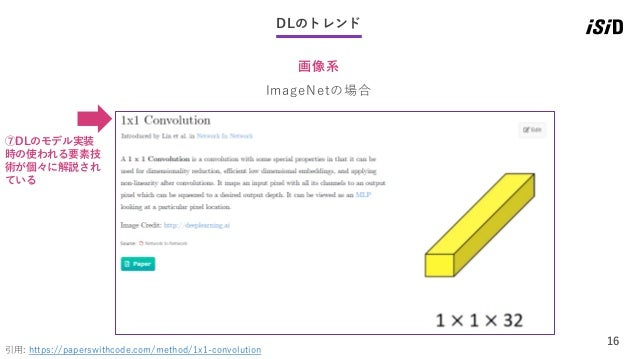 16 DLのトレンド 画像系 引用: https://paperswithcode.com/method/1x1-convolution ImageNetの場合 ⑦DLのモデル実装 時の使われる要素技 術が個々に解説され ている