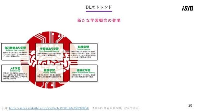 20 DLのトレンド 新たな学習概念の登場 引用: https://active.nikkeibp.co.jp/atcl/act/19/00140/030200004/ ※無料公開範囲の画像。教育的使用。