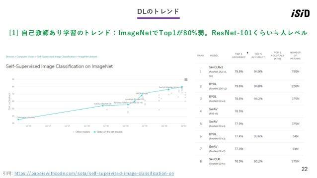 22 DLのトレンド [1] 自己教師あり学習のトレンド:ImageNetでTop1が80%弱。ResNet-101くらい≒人レベル 引用: https://paperswithcode.com/sota/self-supervised-ima...