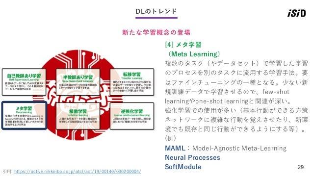 29 DLのトレンド 新たな学習概念の登場 引用: https://active.nikkeibp.co.jp/atcl/act/19/00140/030200004/ [4] メタ学習 (Meta Learning) 複数のタスク(やデータセ...