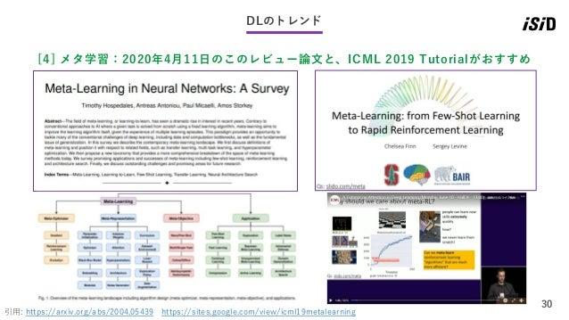 30 DLのトレンド [4] メタ学習:2020年4月11日のこのレビュー論文と、ICML 2019 Tutorialがおすすめ 引用: https://arxiv.org/abs/2004.05439 https://sites.google...
