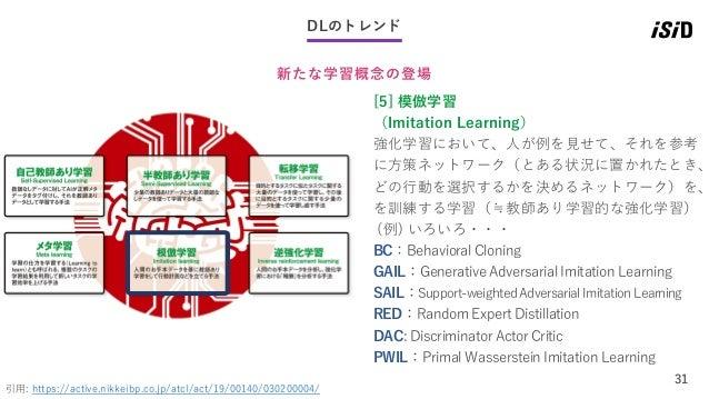 31 DLのトレンド 新たな学習概念の登場 引用: https://active.nikkeibp.co.jp/atcl/act/19/00140/030200004/ [5] 模倣学習 (Imitation Learning) 強化学習におい...