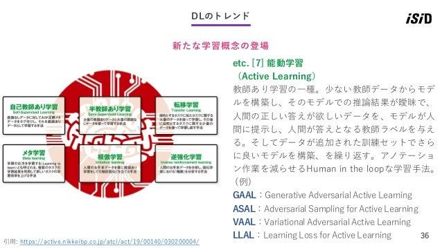 36 DLのトレンド 新たな学習概念の登場 引用: https://active.nikkeibp.co.jp/atcl/act/19/00140/030200004/ etc. [7] 能動学習 (Active Learning) 教師あり学...