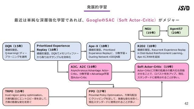 42 発展的学習 最近は単純な深層強化学習であれば、GoogleのSAC(Soft Actor-Critic)がメジャー DQN(15年) 価値反復型。 Q-learningにディー プラーニングを適用 Prioritized Experien...