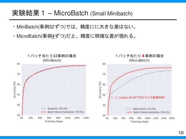 実験結果1 – MicroBatch (Small Minibatch) ・MiniBatch(事例32ずつ)では、精度にに大きな差はない。 ・MicroBatch(事例4ずつ)だと、精度に明確な差が現れる。 10 1バッチ当たり32事例の場合...